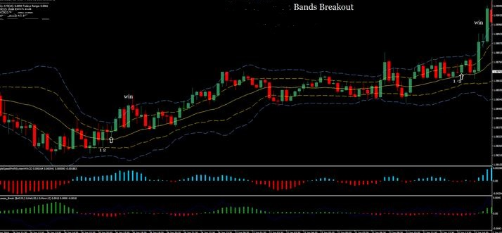 bollinger band squeeze breakout strategy