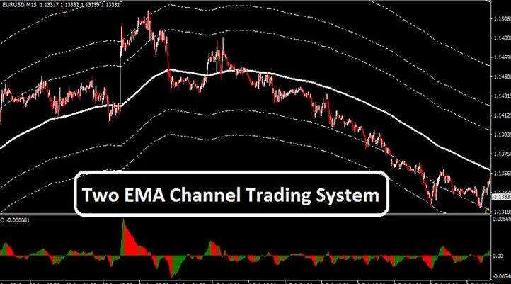 channel trading system indicator