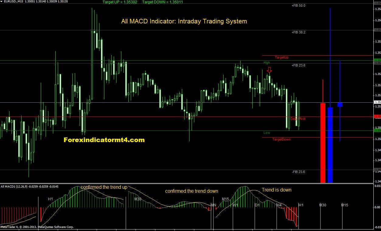 intraday trading indicator