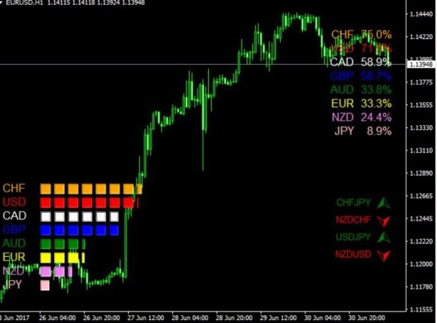 Absolute Currency Strength Indicator MT4