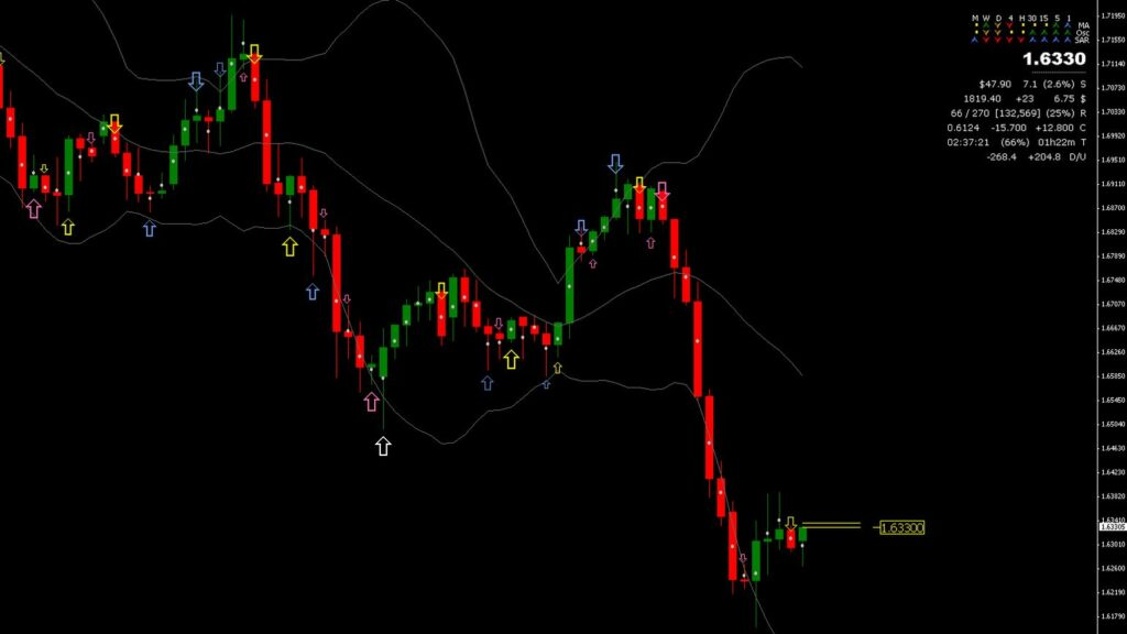 Candle Closing Time Indicator MT4