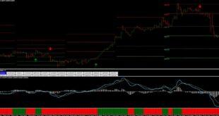Leverage Indicator MT4