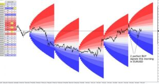 RSI Mean Reversion Strategy MT4
