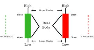 Best Candlestick PDF Guide