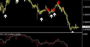 Buy Sell Forex Trading