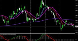 Easy Scalping Strategy for Day Trading