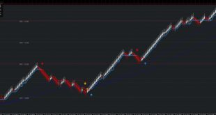 Renko Buy Sell Scalper Signal Indicator